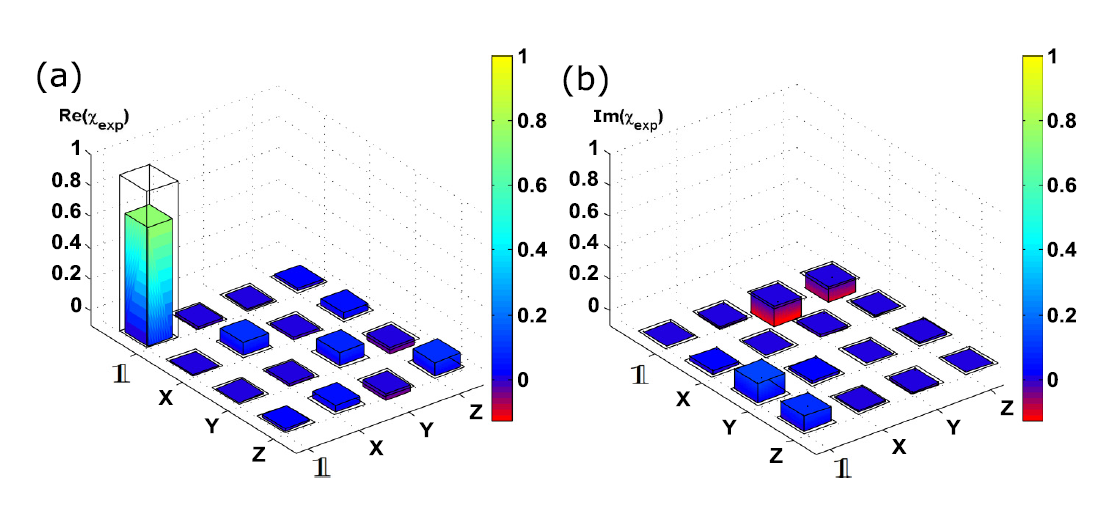 Time-bin-to-polarization conversion of ultrafast photonic qubits