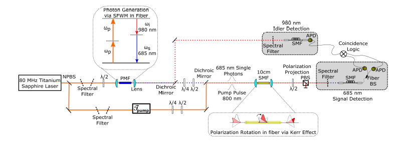 THz-bandwidth all-optical switching of heralded single photons