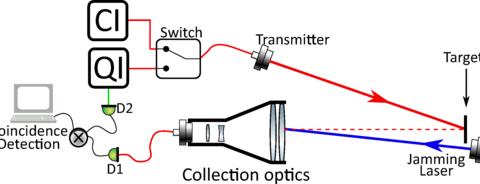 Quantum-enhanced standoff detection using correlated photon pairs