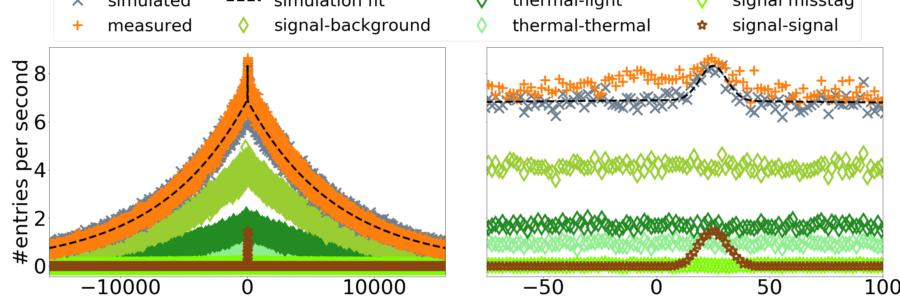 Multivariate Discrimination in Quantum Target Detection